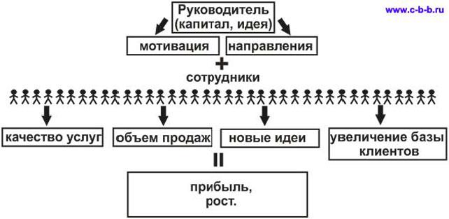 полиграф | Санкт-Петербург