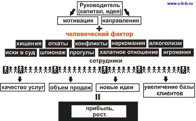 детектор лжи | Санкт-Петербург